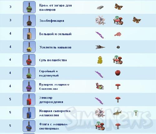 Sims 3 рецепты как приготовить курицу - 5f1a