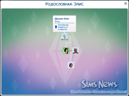 ���������� ���� The Sims 4 �� ������ 1.4.83.1010